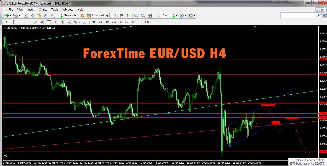 Eur usd forex prost
