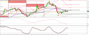USD Pairs watch list – lining up stochastic cycles 18 July