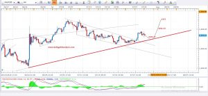 Daily Gold Analysis 29th July 2016