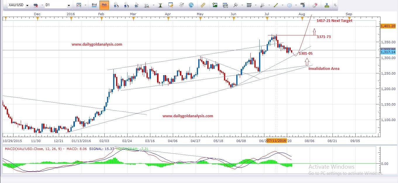 Forex news gold price