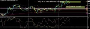 FEDS HOLD RATES CONSTANT, ALL EYES NOW ON BOJ-NZDUSD Daily analysis for 28.07.2016