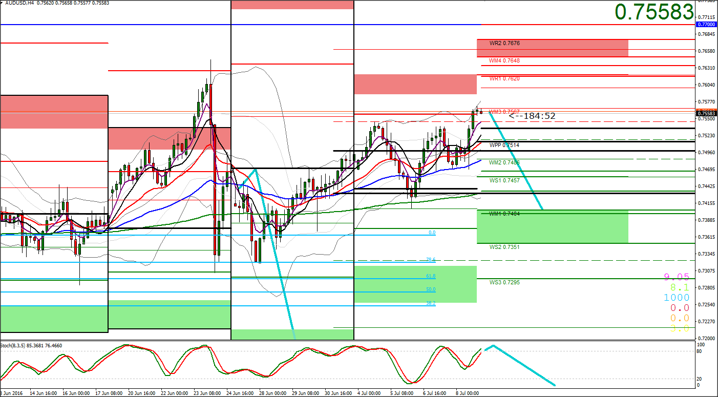 Forex weekly pivots