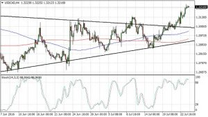 USDCAD Triangle Breakout (July 26, 2016)