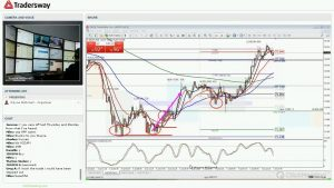 Forex Trading Strategy Video For Today: (LIVE THURSDAY JULY 7, 2016)