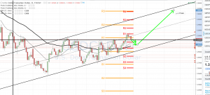 USDCAD long after pull back