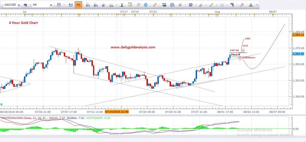 Gold price chart forex