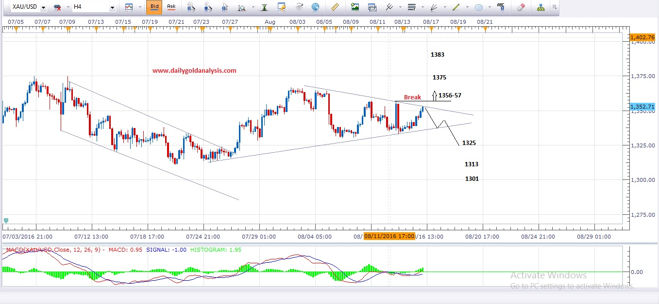 4 Hour Gold Technical Analysis Chart