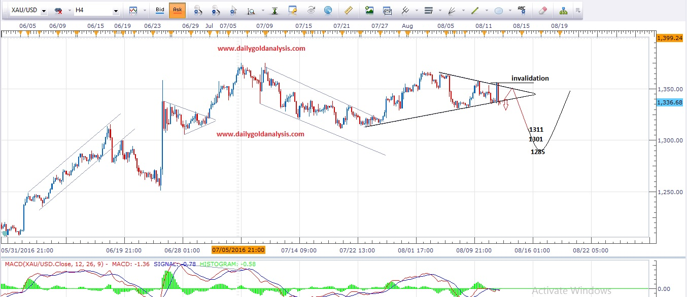 4 Hour Gold Technical Chart