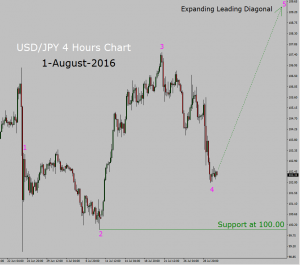 USD/JPY Buy Trade setup in 4 hours chart
