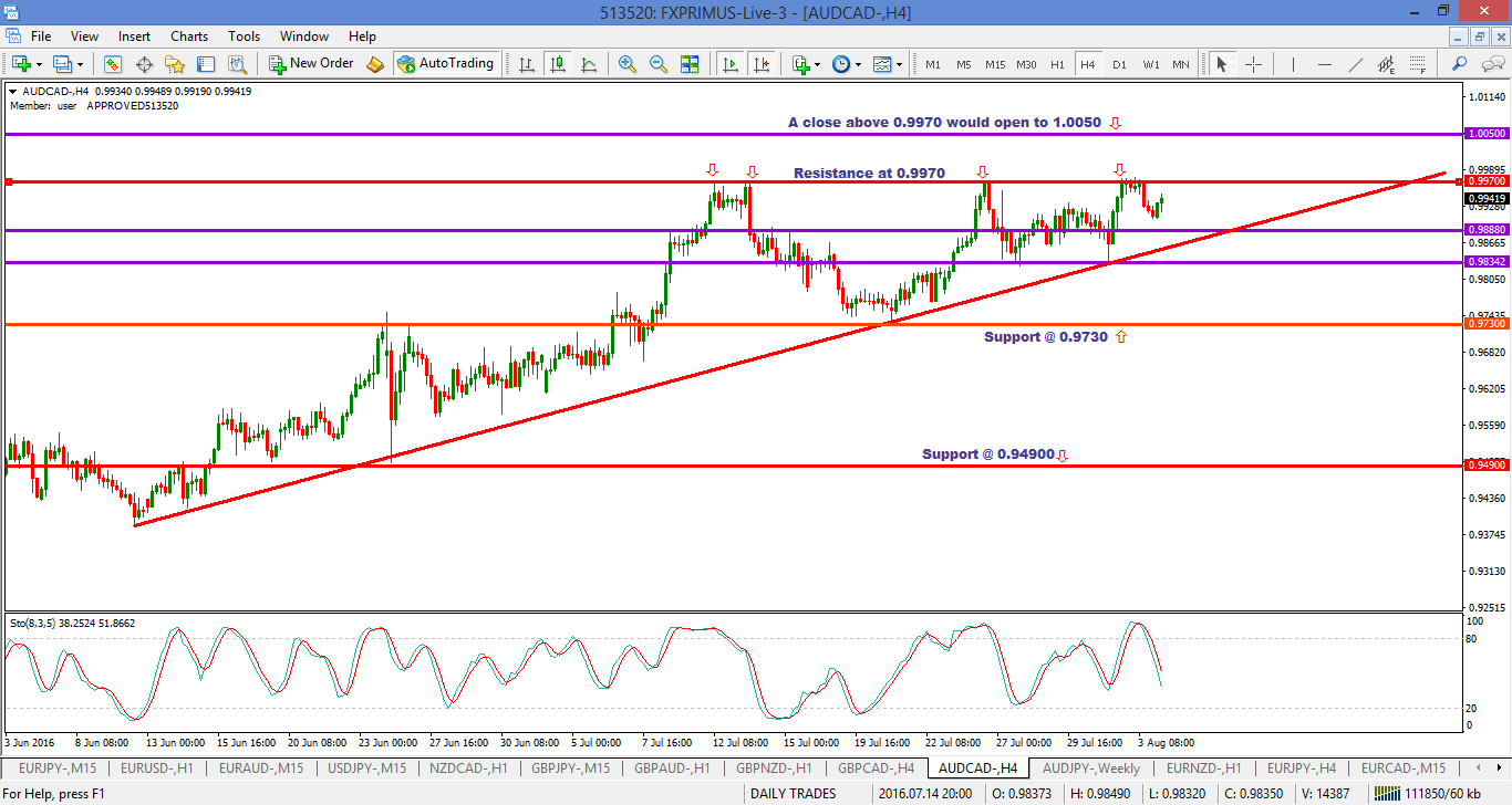 AUDCAD – Potential breakout on H4 with CAD news on Friday