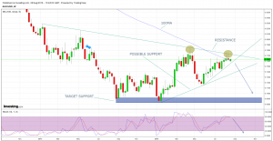 AUD/USD RESISTANCE HOLDING