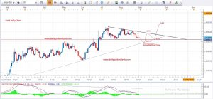Daily Gold Analysis 29th August 2016