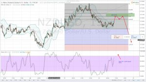 NZD CEDES GROUND AS INVESTORS LOOKS FORWARD FOR YELLEN'S SPEECH-NZDUSD DAILY ANALYSIS FOR 24.08.2016