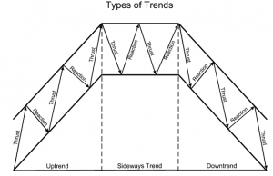 How to identify a trend in Forex