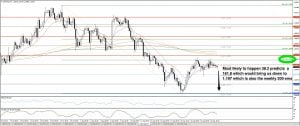 USDCAD PRE YELLEN SPEACH
