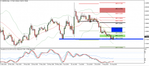 USDPLN – Trade of the week ?