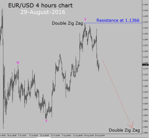 Forex news about eur/usd