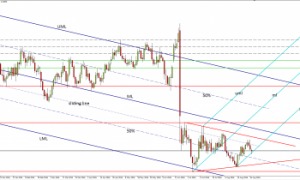 GBP / USD News and Analysis August 29, 2016