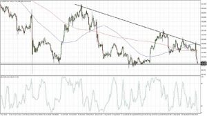 USDJPY Triangle Support (Sep 22, 2016)