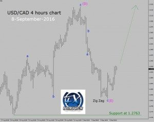 USD/CAD – Buy trade setup in 4 hours chart