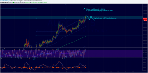 AUDCAD approaching 1.00000 psych level. Looking to take profit/sell. (Updated 2 hours Later)