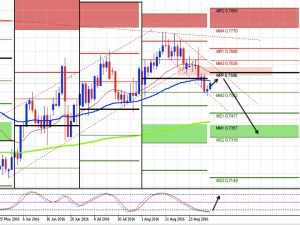AUD_USD (sept monthly outlook)