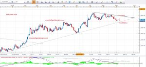 Gold Price Technical Analysis 9th Sep 2016