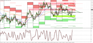 Head and Shoulder pattern forming on EURGBP
