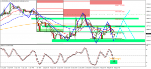 Nikkei Ranging giving a Chance for Scalping Yen Pairs…