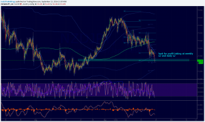 NZDJPY buy on bears profit taking at Weekly s2 and 73.000 psych level.