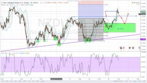 DUMP USD, YEN BUY COMMODITY CURRENCIES, GOLD-NZDUSD DAILY ANALYSIS FOR 20.09.2016