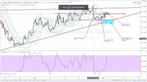 VOLATILE NFP TO INFLUENCE RATE HIKE DECISION-NZDUSD DAILY ANALYSIS FOR 02.09.2016