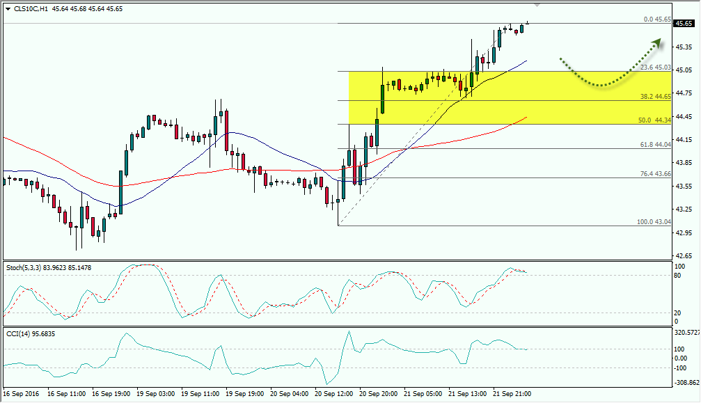 Forex oil chart