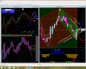AU on daily chart
