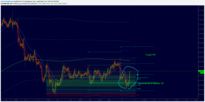 CAD trade with Aussie and Dollar