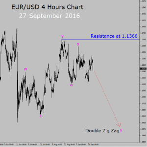 EUR/USD sell setup in 4 hours chart
