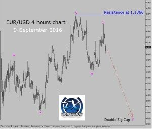 EUR/USD – Sell setup in 4 hours chart