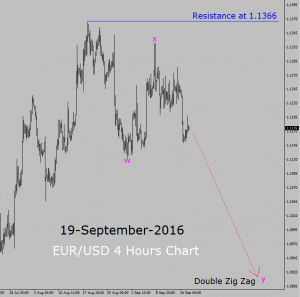 Bearish trend in 4 hours chart of EUR/USD currency pair