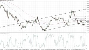 EURAUD Channel Break Correction (Sep 30, 2016)