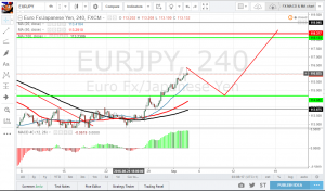 EURJPY retest of support.