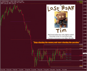 """EURUSD >> the lost bears and the flying monkey {no fly zone} >> """"Patience is a conquering virtue."""""""