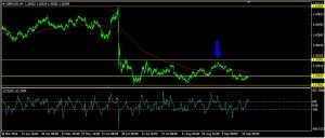 GBPUSD Daily Forecast: September 29