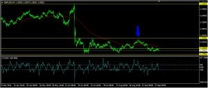 GBPUSD Daily Forecast: September 30