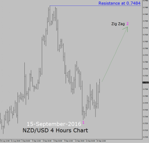 NZD/USD Sell setup in 4 hours chart