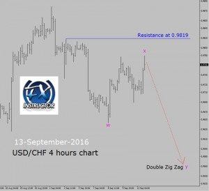 USD/CHF – Sell setup in 4 hours chart