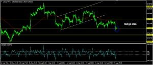 USDCHF Daily Forecast: September 30