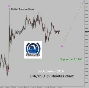 EUR/USD – Up trend in 15 Minutes chart