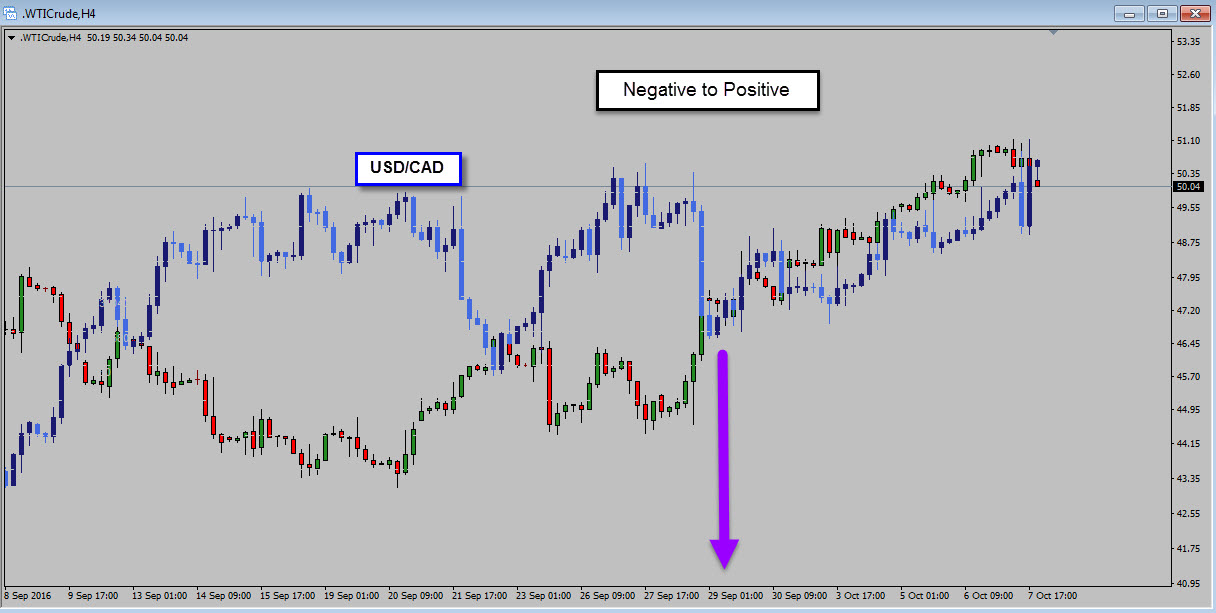 Correlation trading in forex