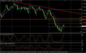 EURUSD Daily Market Updates (14th Oct, 2016) – FED Chair Yellen Speaks Today
