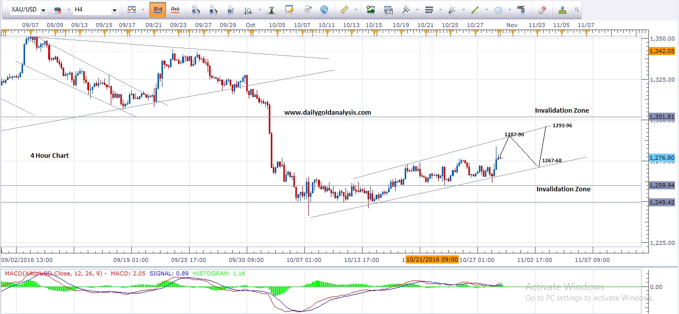 4 Hour Gold price Chart